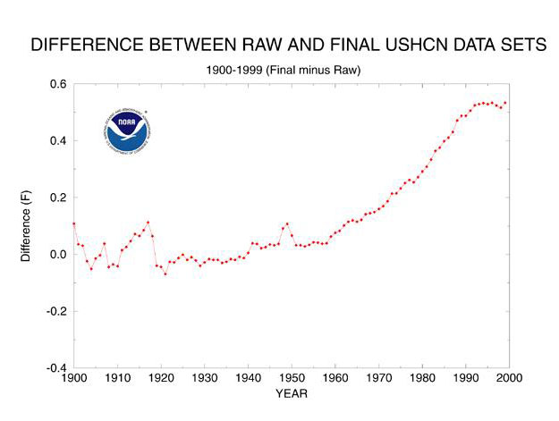 http://jennifermarohasy.com/blog/wp-content/uploads/2009/06/hammer-graph-3-us-temps.jpg