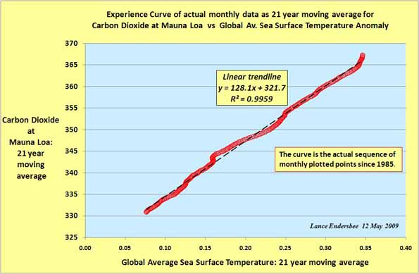 Lance_Experience Curve CO2 and SST with 21 moving average  12May09
