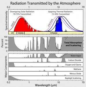 Absorption of electro-magnetic radiation in a range of wavelenths of various gases.