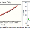 carbon dioxide graphs