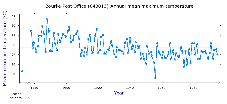 Bourke Annual Mean Max Temp