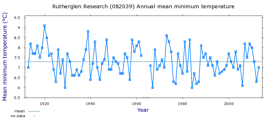 Annual mean minimum temperatures, before homogenisation, for Rutherglen in Victoria, Australia.