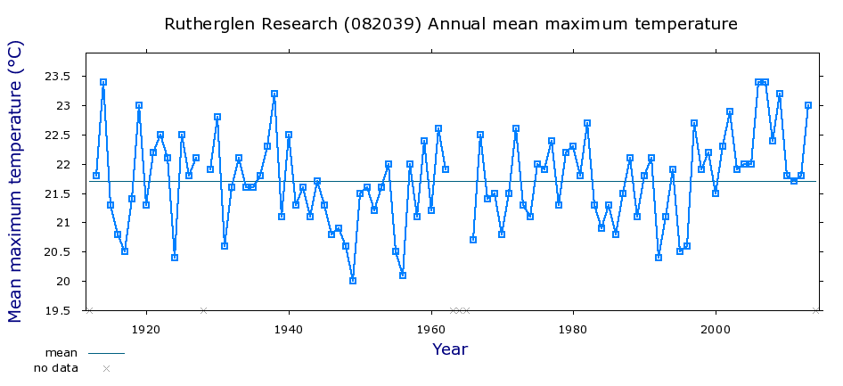 This is the annual maximum temperature chart for Rutherglen