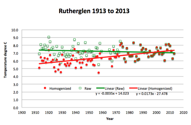 The minimum temperature record at Rutherglen has been corrupted by managers at the Australian Bureau of Meteorology.