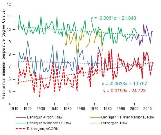 Chart3-Revised-Deni-Rutherglen