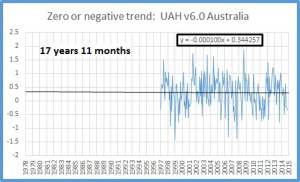Latest UAH satellite data for Australia, via Ken Stewart