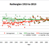 Green squares show annual mean minimum temperatures, red dots show these values after homogenization.  In dropping down the early mean minima the Bureau changes slight cooling at Rutherglen, into warming of 1.7 degrees Celsius per century.