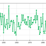 Mean Maximum temperatures as measured at Rutherglen during summer (December 1912 to February 2016).  Full report at http://climatelab.com.au/newclimate/10.22221/nc.2016.001/