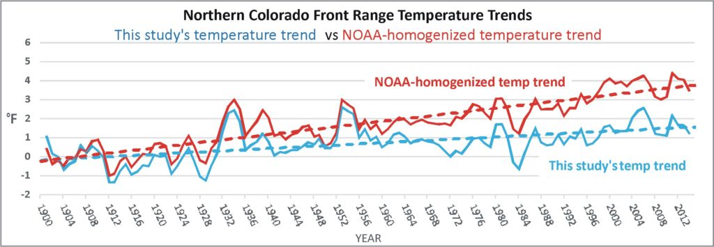 This chart compares the homogenised-temperature trend with a trend based on simple statistical averaging - both series are purported to represent climate variability and change for the Northern Colorado Front Range, 1900 to 2015.
