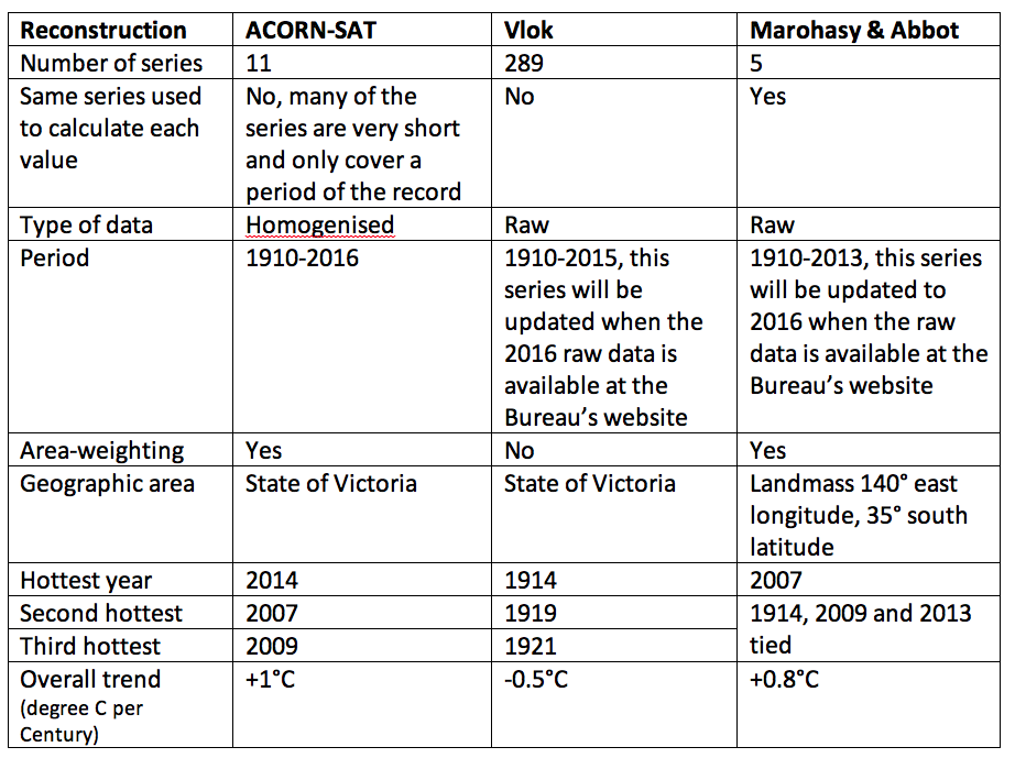 Table 1.  Statistics for the three temperature reconstructions, and contrasting methods used to construct the series.