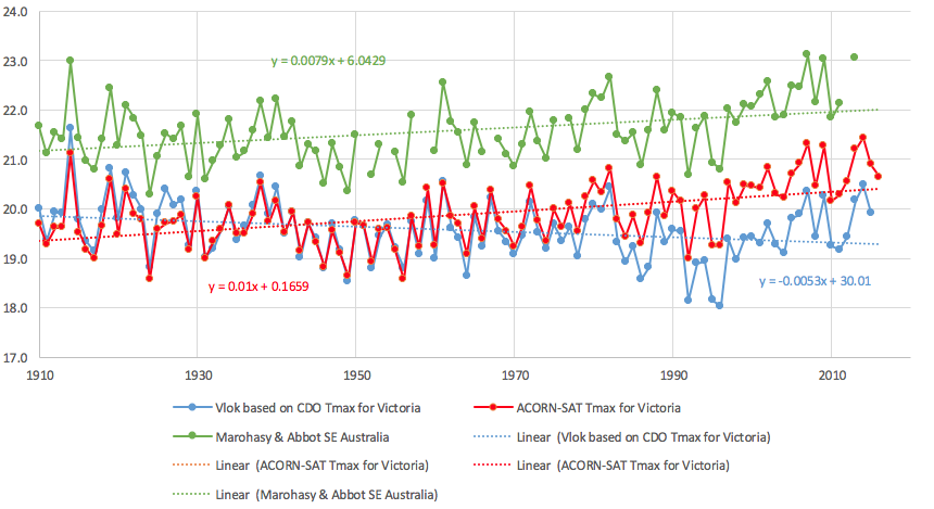 Chart 1. Two temperature reconstructions for the state of Victoria (blue and red lines), and also a reconstruction for the south-east of Australia (green line) – showing annual mean maximum temperatures from 1910. The three time-series are based on very different methodologies, and show a high degree of inter-annual synchrony – but very different overall temperature trends. The different methods used to construct these three series, and the resulting statistics, are detailed in Table 1.