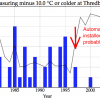 Since the installation of an automatic weather station at Thredbo, there has been a reduction in the number of days each year when the temperature has fallen to, or below minus 10.0 degree Celsius - from an average of 2.5 (1966 to 1996) to 1.1 days (1997 to July 2017).   As a matter or urgency, the Bureau needs to explain when the limits were placed on the minimum temperature that could be recorded at this, and other,  automatic weather stations.