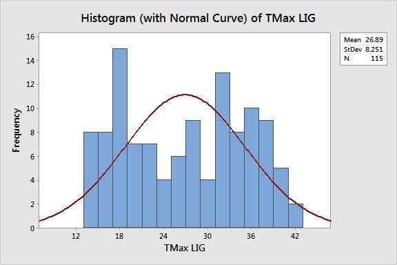 Histogramtmax lig copy