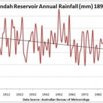 How Melbourne's Climate Has Changed: A reply to Dr David Jones (Part 5)