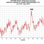 Global Temperature Update