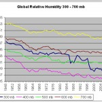 Relative Humidity has been Falling