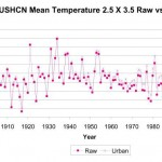 How the US Temperature Record is Adjusted