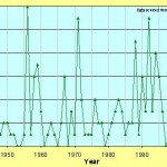 """Unqualified reporting of """"expected"""" climate change trends"""