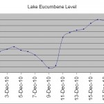 How much water did Snowy Hydro release from Lake Eucumbene during the floods?