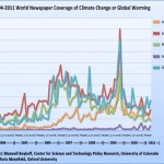 World Media coverage of Climate Change or Global Warming