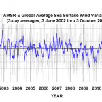 Ten of the Worst Climate Research Papers:  5 Years On