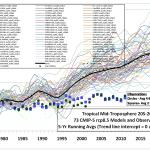 Guessing versus Calculating a Global Mean Temperature