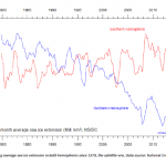 What Drives Change in Antarctic Sea Ice Cover?