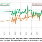 Corrupting Australia's Temperature Record