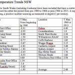 Warming Never Completely Negated Earlier Cooling: Some Thoughts on NSW Temperature Trends