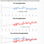 Heat is on over weather bureau 'homogenising temperature records'