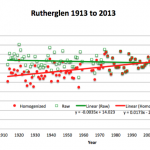 Who's going to be sacked for making-up global warming at Rutherglen?