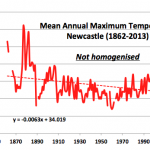 Homogenisation of Williamtown temperatures, draws attention to hot Newcastle in 1878