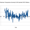 Steve Goddard's chart of Australian maximum temperature trends for the duration of the instrumental record