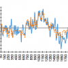 Proxy temperature record (blue) and ANN projection (orange) based on input from spectral analysis for this Northern Hemisphere multiproxy.  The ANN was trained for the period 50 to 1830; test period was 1830 to 2000.
