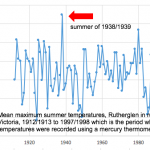 Hottest Summer in Australia was 1938/1939